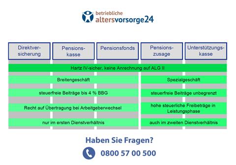 Organigramm betriebliche Altersvorsorge