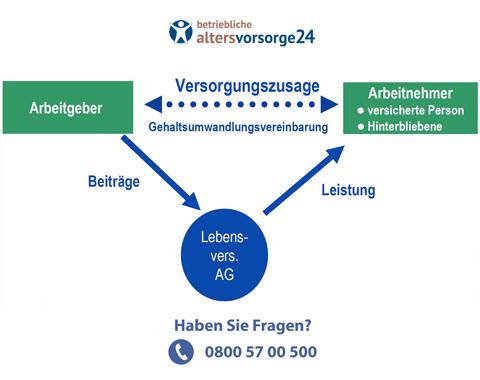 Organigramm Direktversicherung